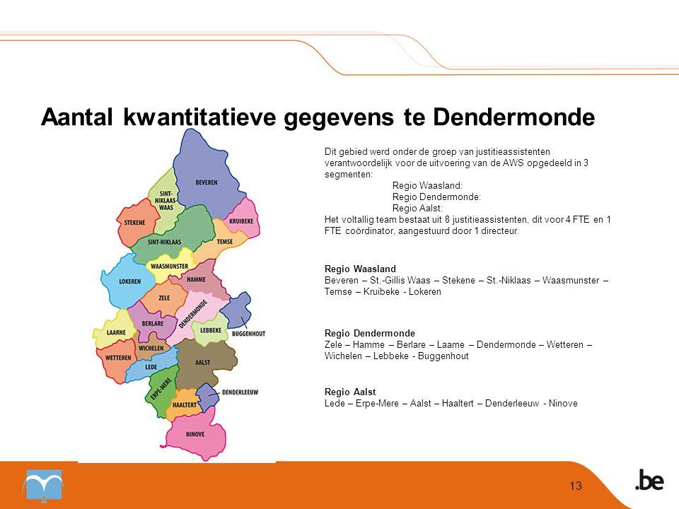 Aantal kwantitatieve gegevens te Dendermonde