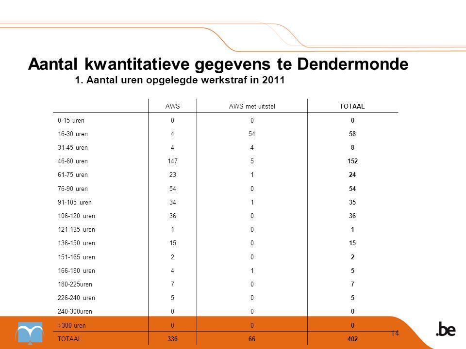 Aantal kwantitatieve gegevens te Dendermonde. 1