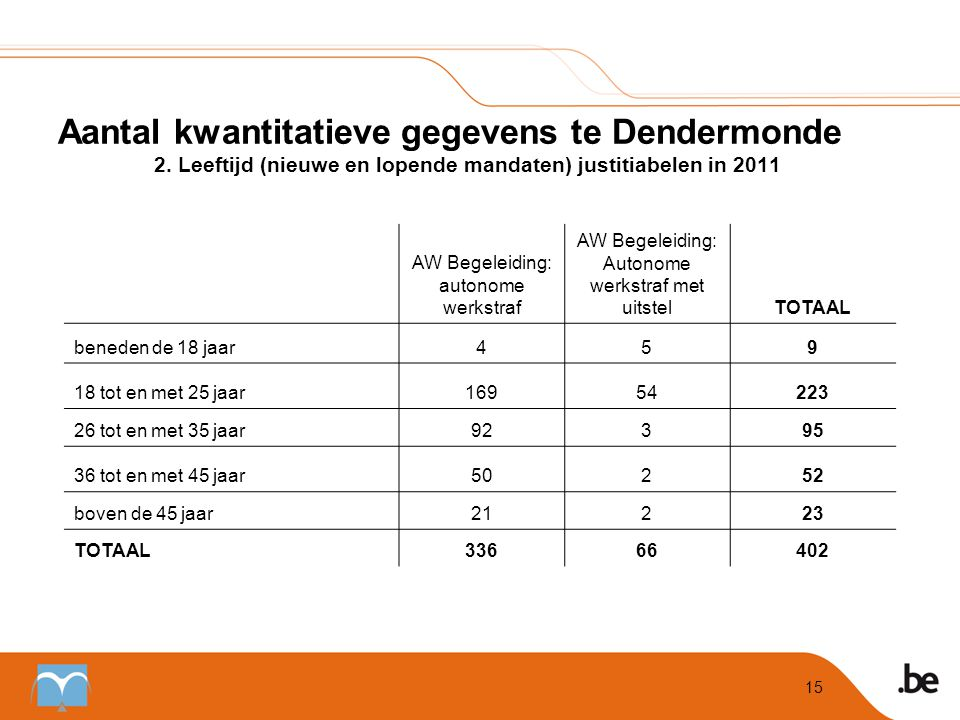 Aantal kwantitatieve gegevens te Dendermonde. 2