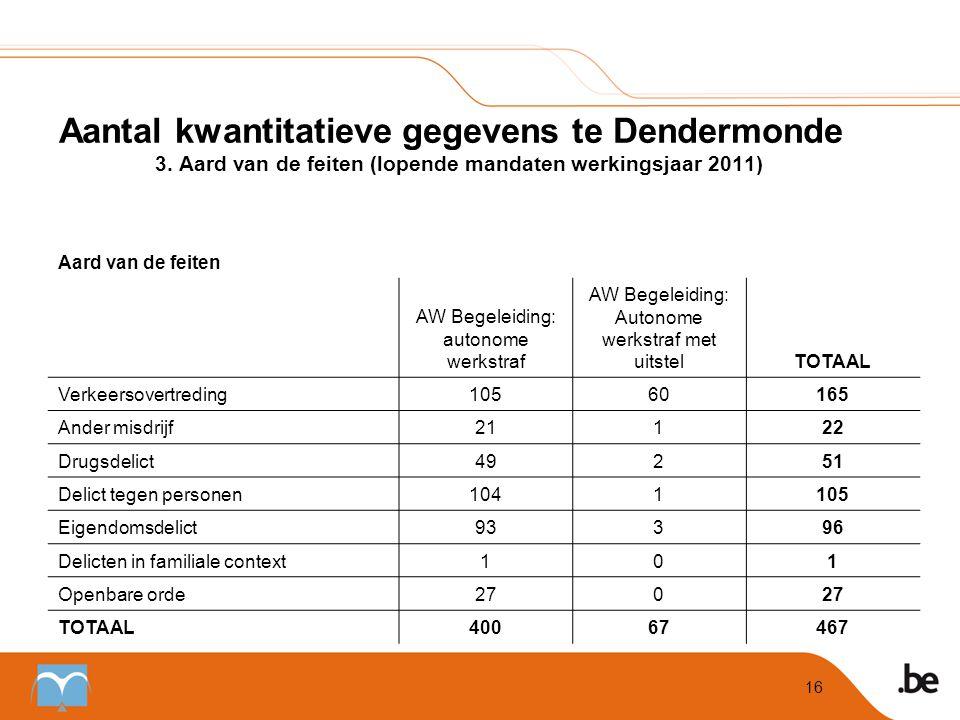 Aantal kwantitatieve gegevens te Dendermonde. 3