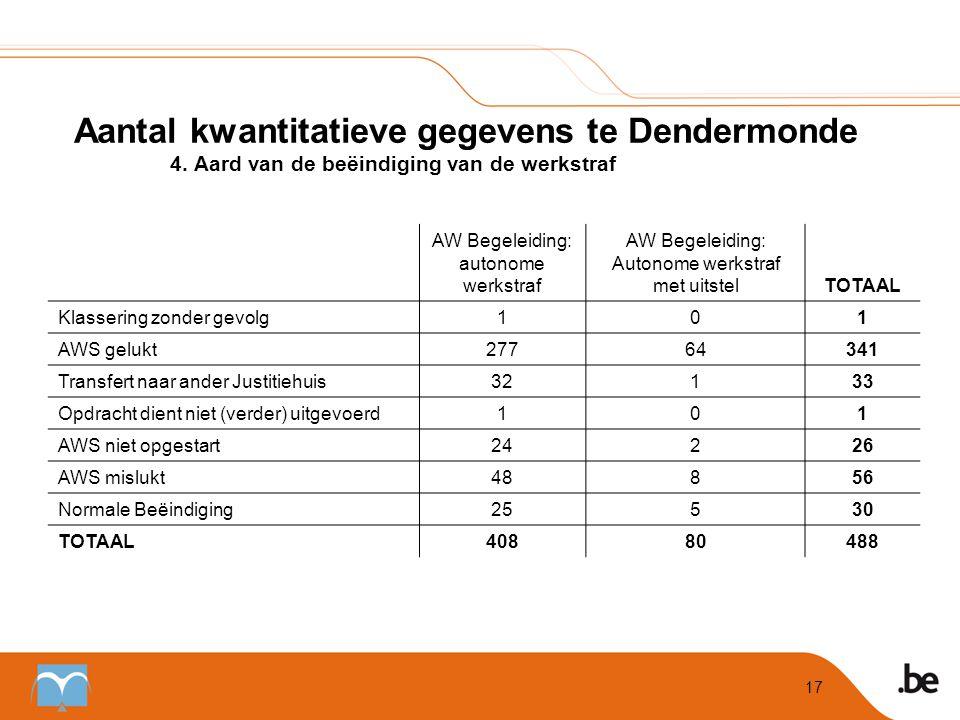 Aantal kwantitatieve gegevens te Dendermonde. 4