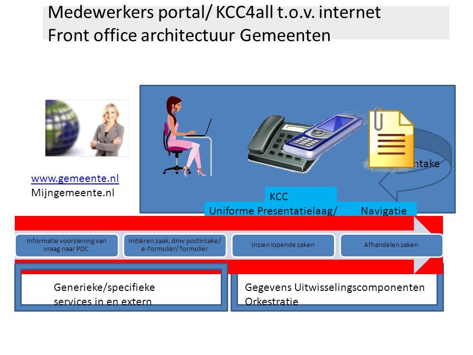 Medewerkers portal/ KCC4all t. o. v