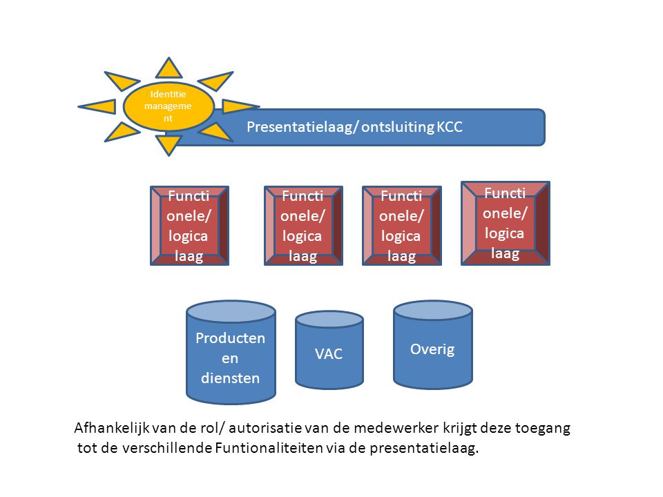Presentatielaag/ ontsluiting KCC