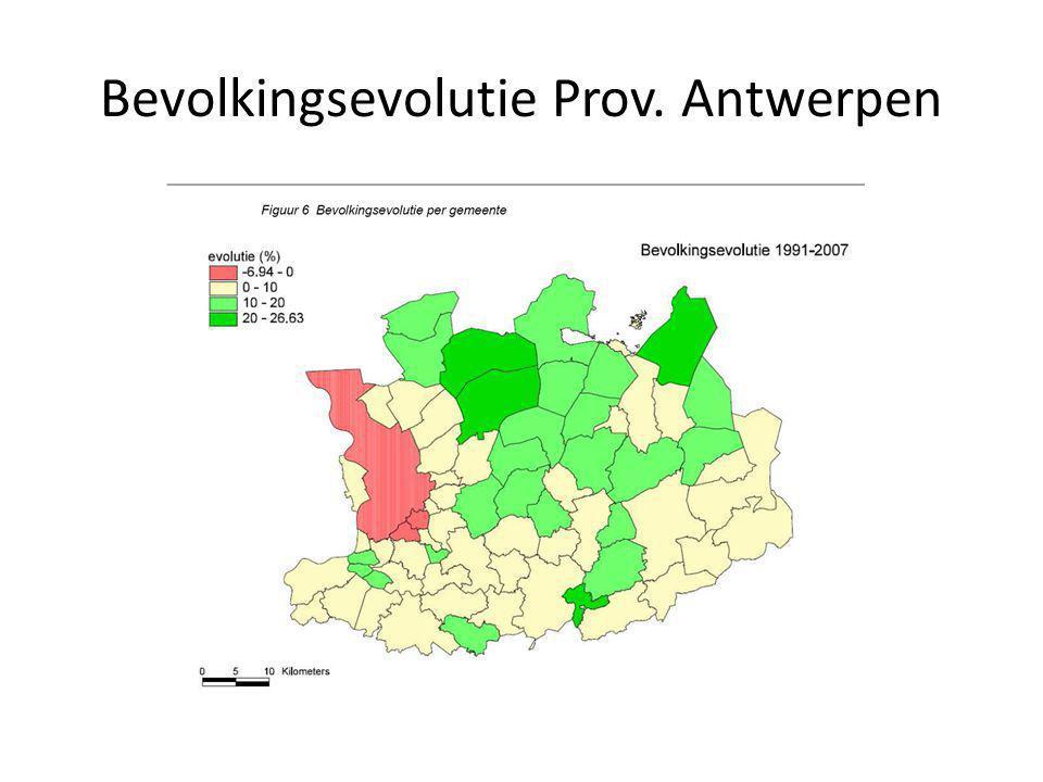 Bevolkingsevolutie Prov. Antwerpen