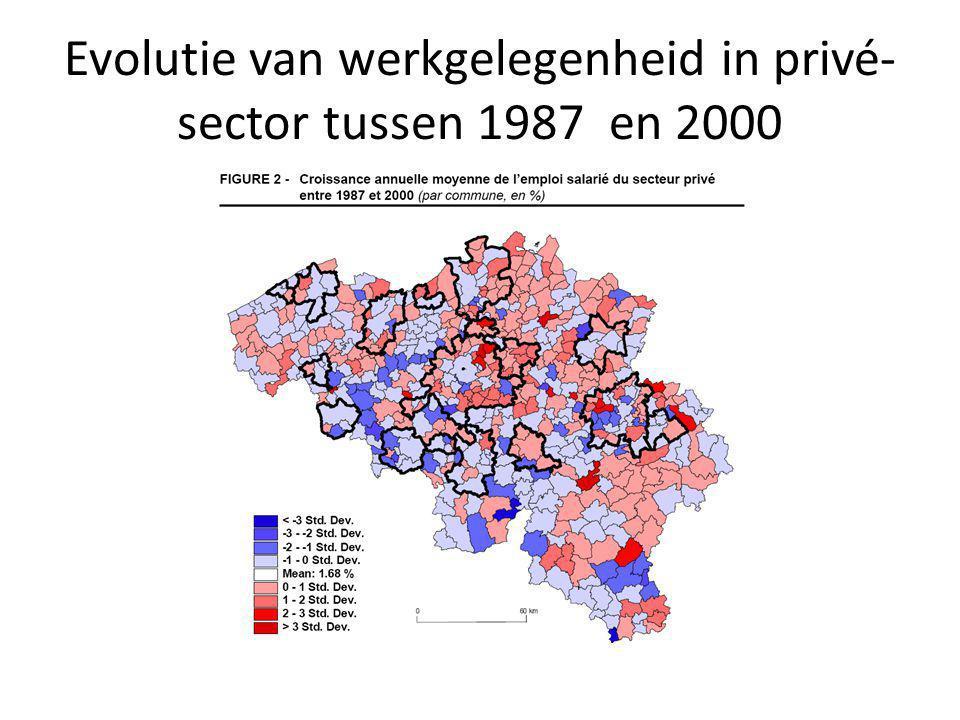 Evolutie van werkgelegenheid in privé-sector tussen 1987 en 2000