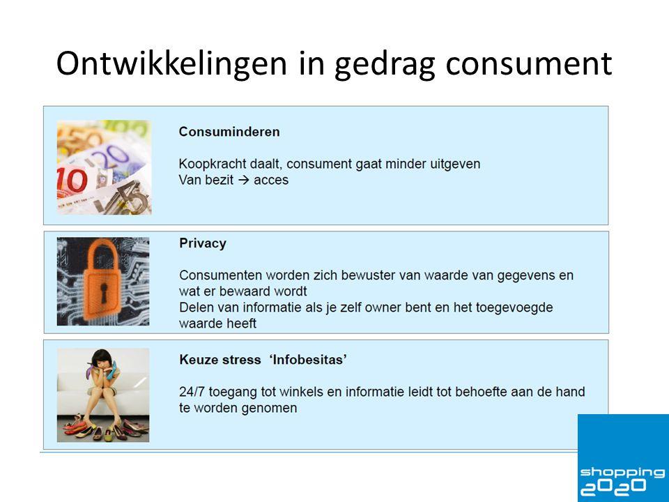 Ontwikkelingen in gedrag consument
