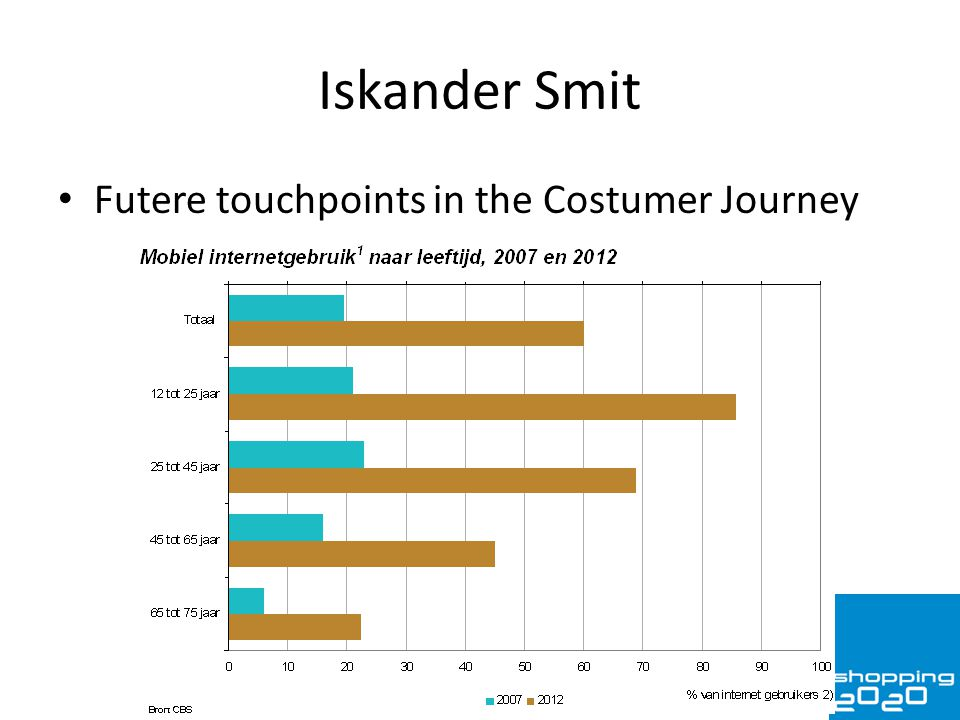 Iskander Smit Futere touchpoints in the Costumer Journey