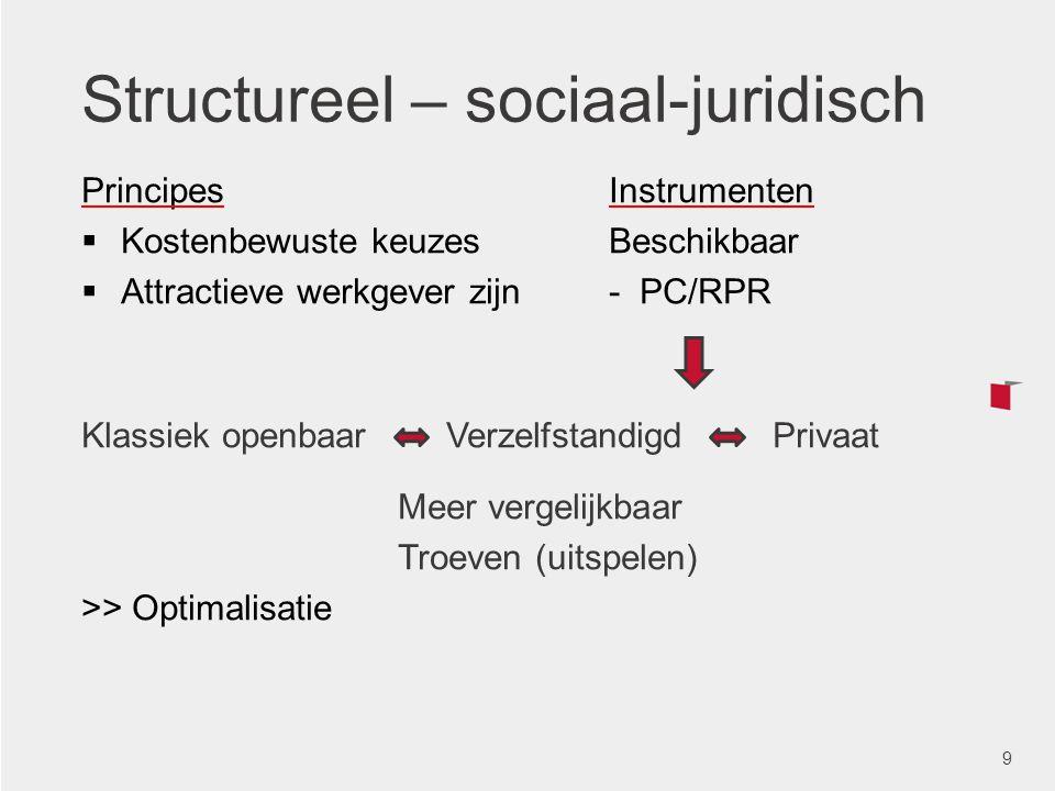 Structureel – sociaal-juridisch