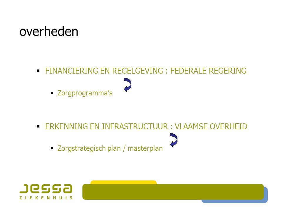 overheden FINANCIERING EN REGELGEVING : FEDERALE REGERING