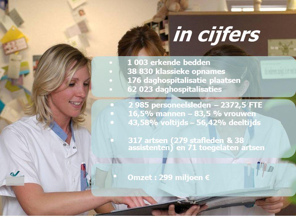 in cijfers Omzet : 299 miljoen € 1 003 erkende bedden