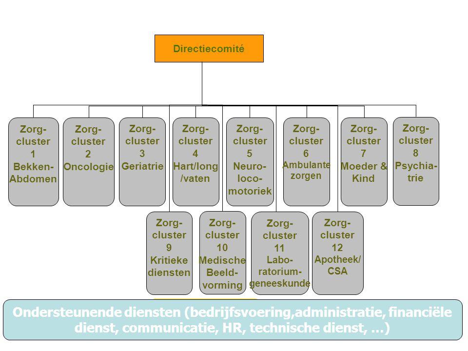Ondersteunende diensten (bedrijfsvoering,administratie, financiële