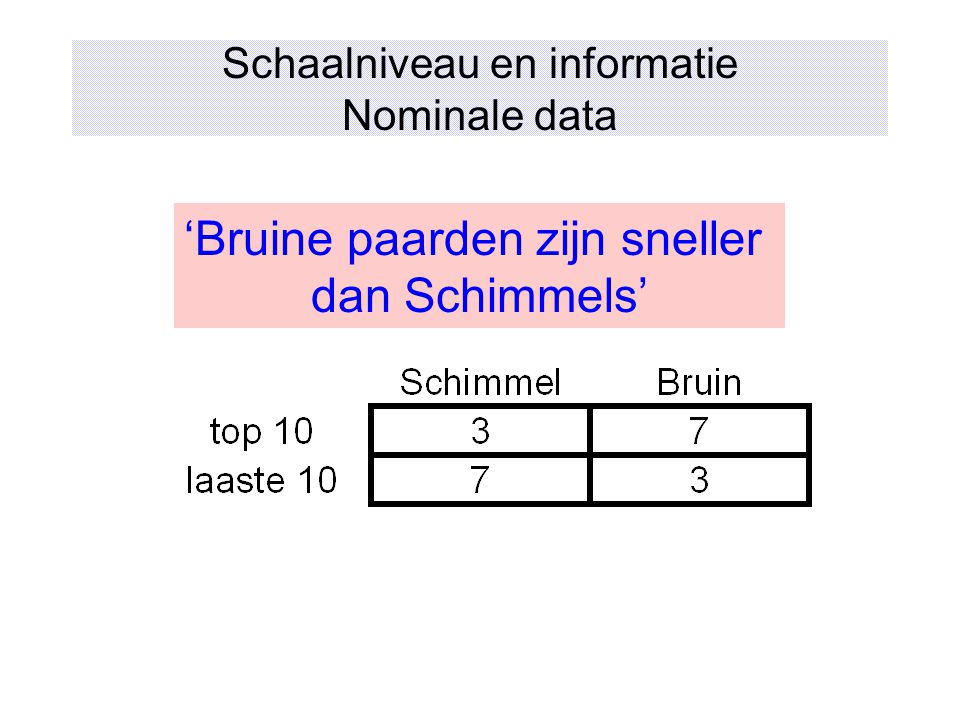 Schaalniveau en informatie Nominale data