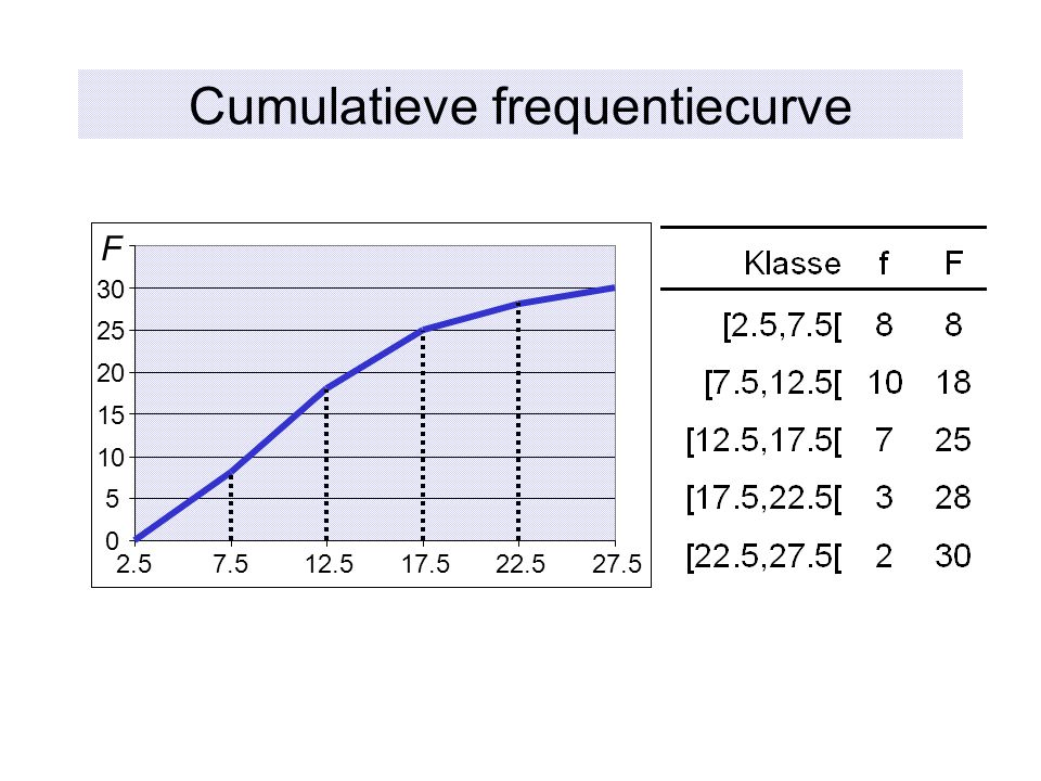 Cumulatieve frequentiecurve