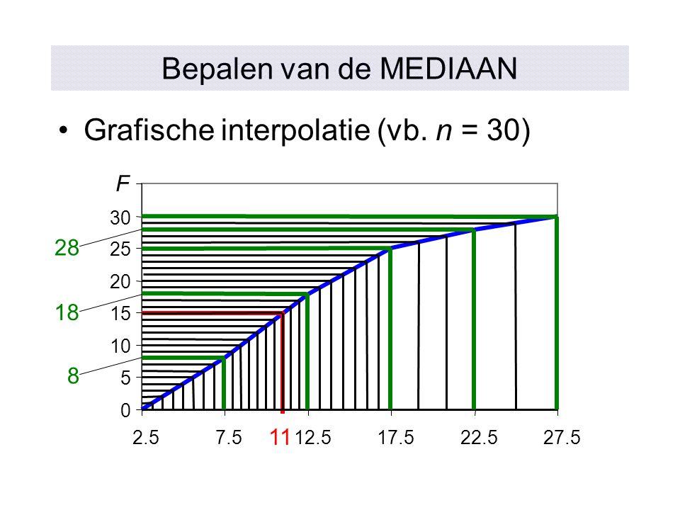 Grafische interpolatie (vb. n = 30)