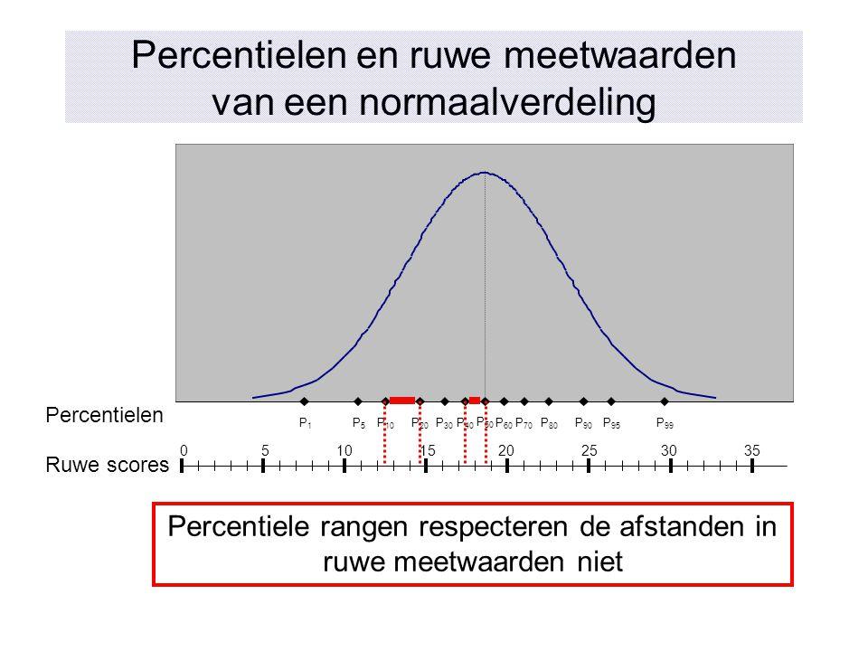 Percentielen en ruwe meetwaarden van een normaalverdeling