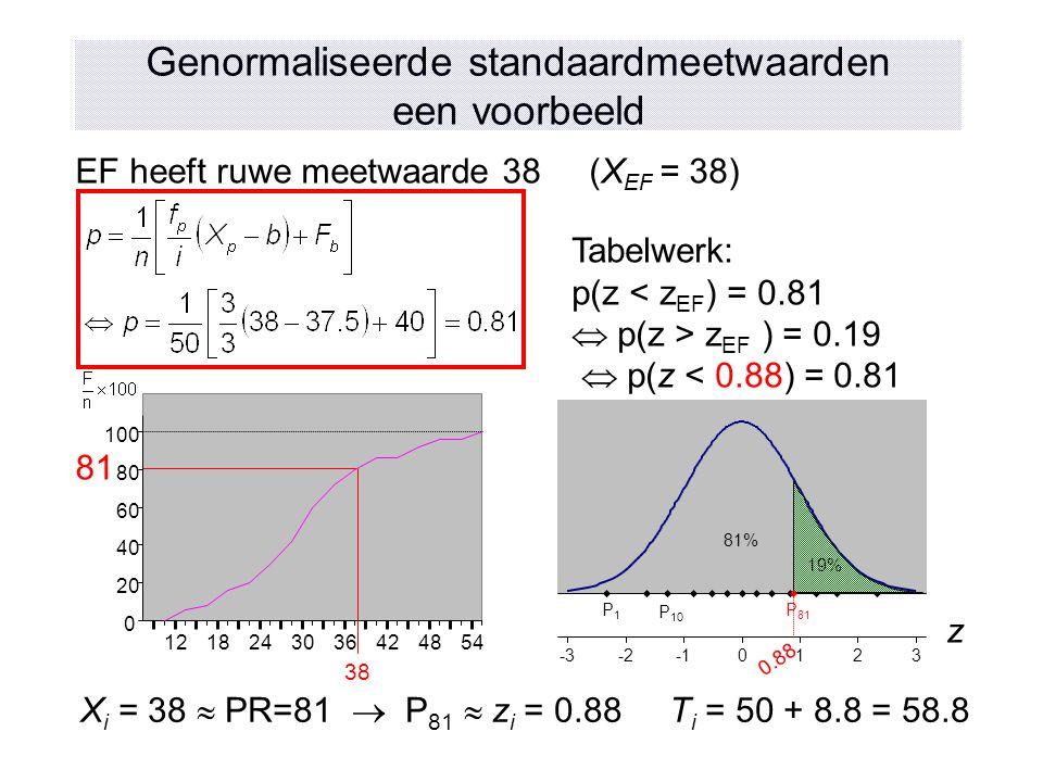 Genormaliseerde standaardmeetwaarden een voorbeeld