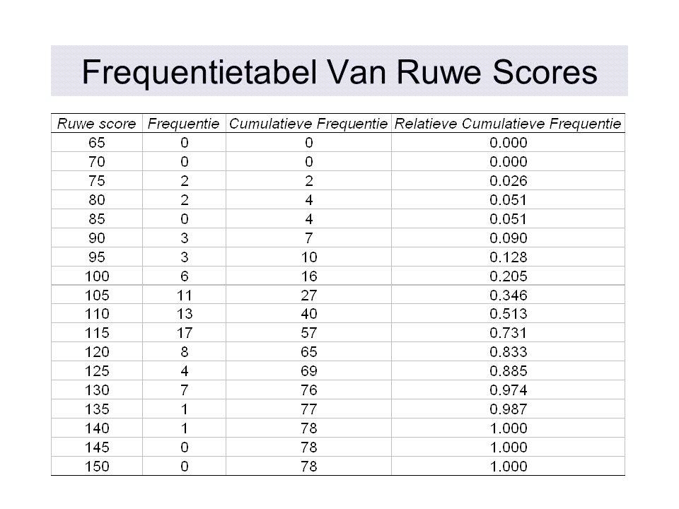 Frequentietabel Van Ruwe Scores