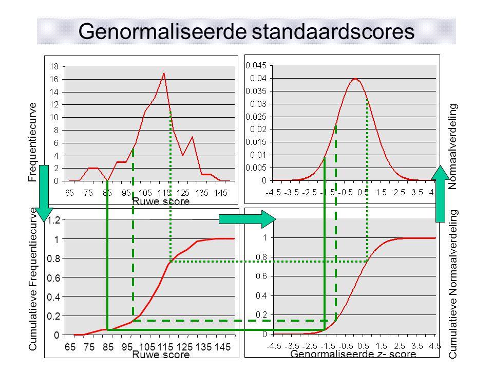 Genormaliseerde standaardscores