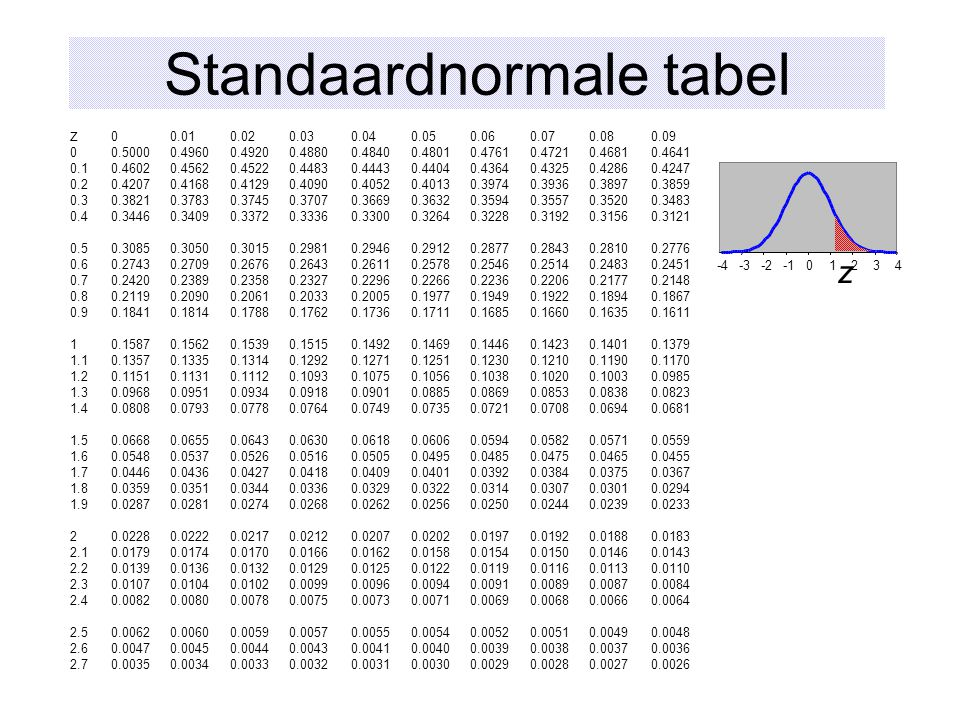 Standaardnormale tabel