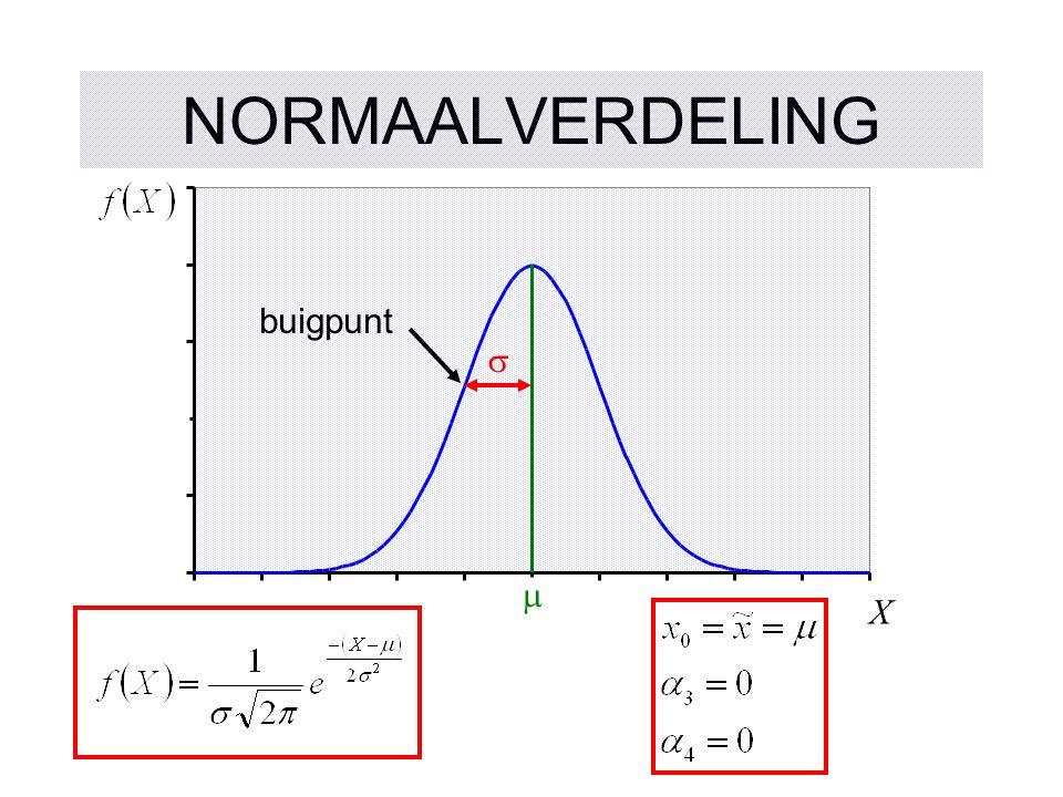 NORMAALVERDELING buigpunt s m X