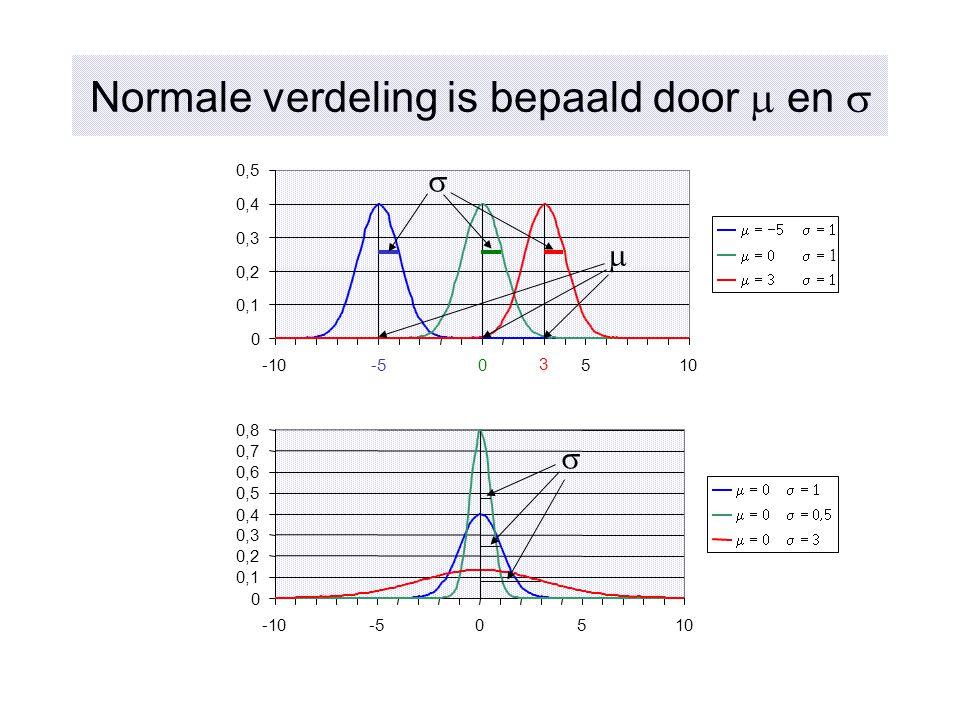 Normale verdeling is bepaald door m en s