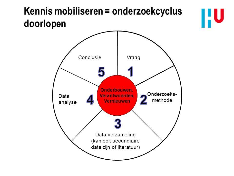 Kennis mobiliseren = onderzoekcyclus doorlopen