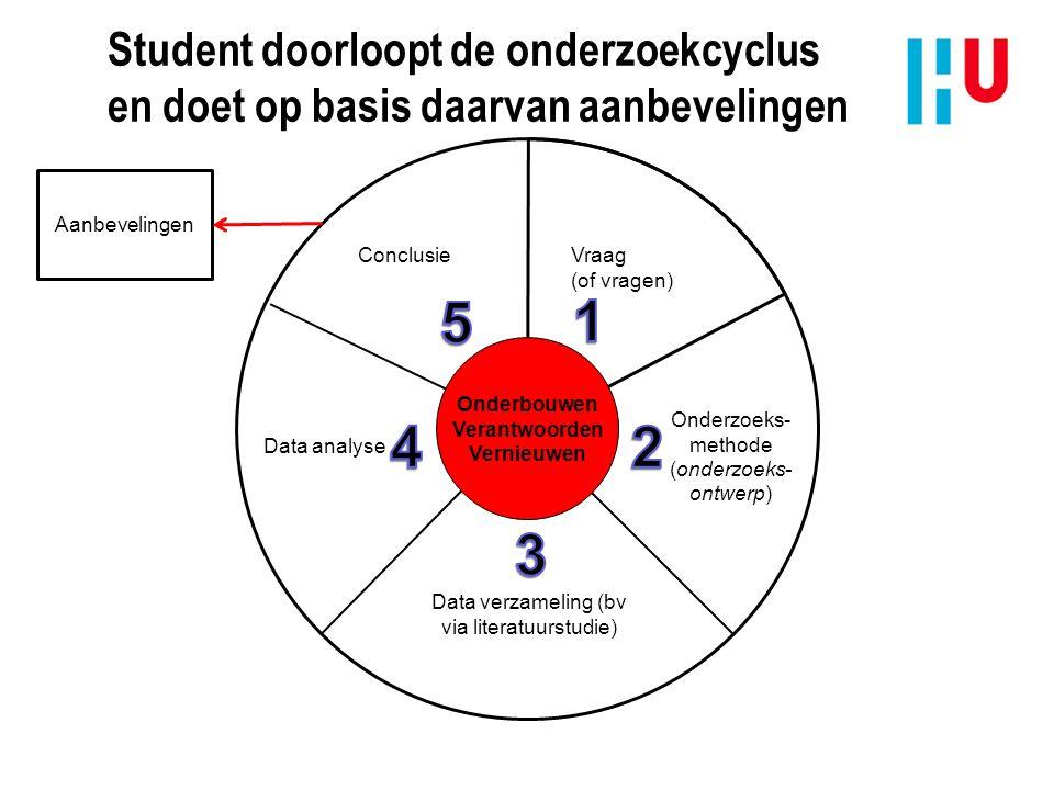 Student doorloopt de onderzoekcyclus en doet op basis daarvan aanbevelingen