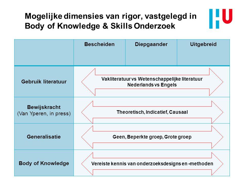 Mogelijke dimensies van rigor, vastgelegd in Body of Knowledge & Skills Onderzoek