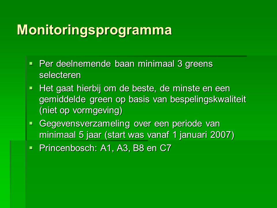 Monitoringsprogramma