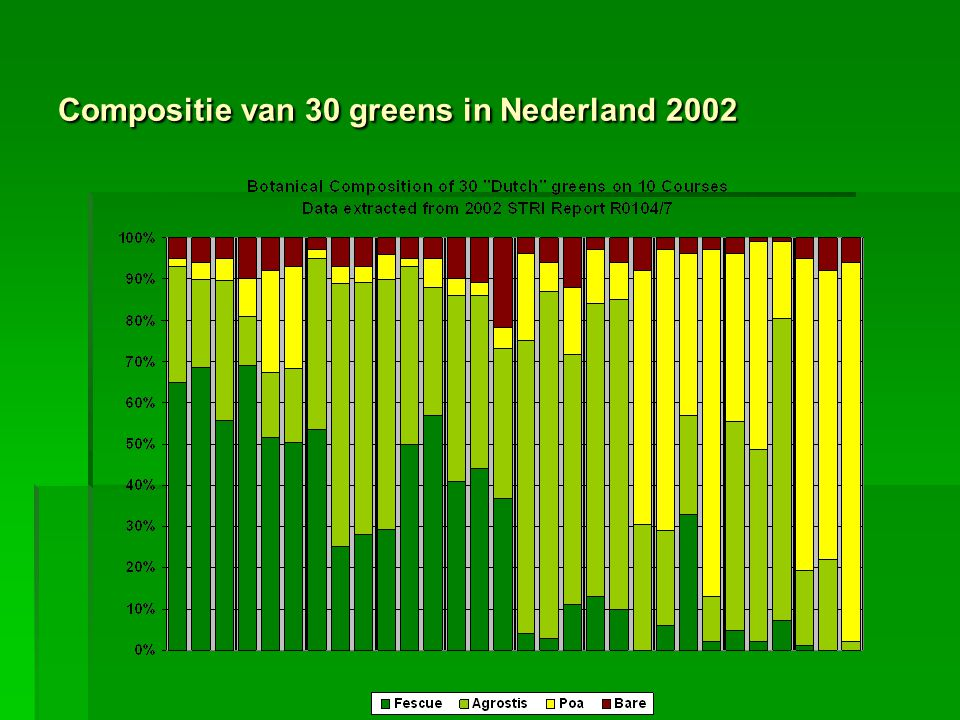 Compositie van 30 greens in Nederland 2002