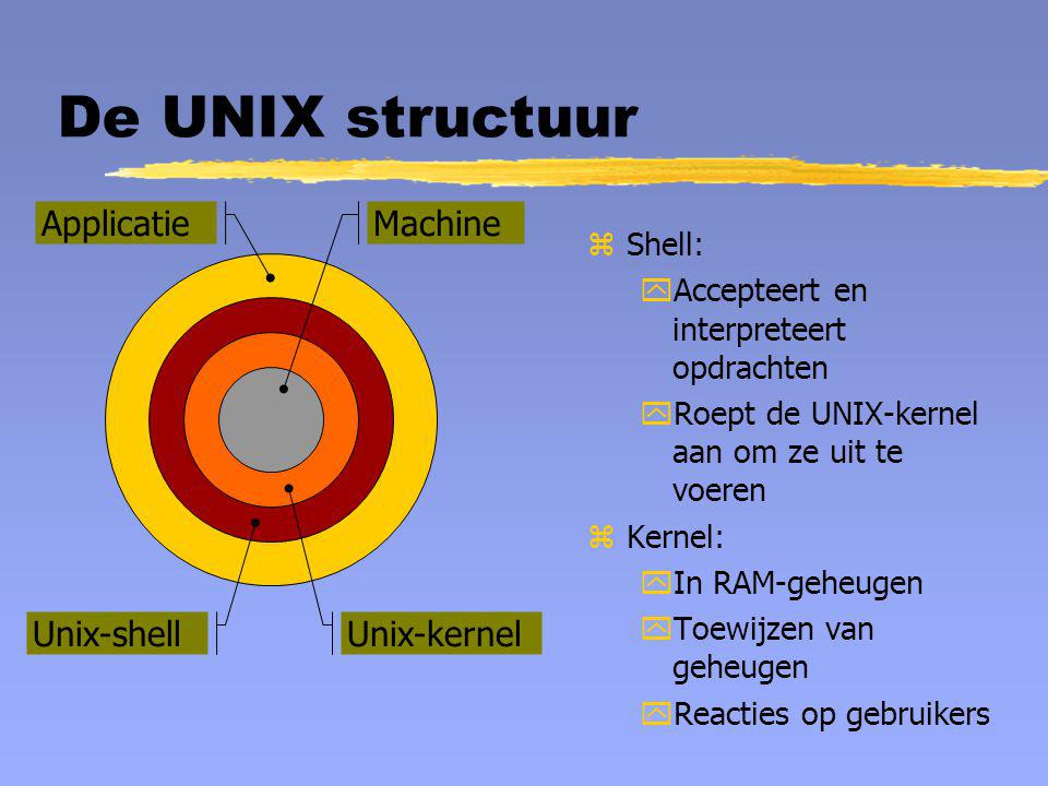 De UNIX structuur Applicatie Machine Unix-shell Unix-kernel Shell: