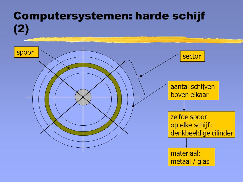 Computersystemen: harde schijf (2)