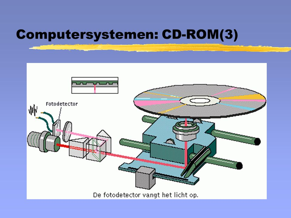 Computersystemen: CD-ROM(3)