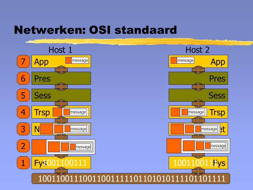 Netwerken: OSI standaard