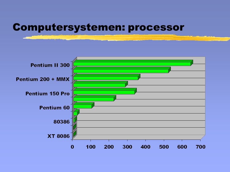 Computersystemen: processor