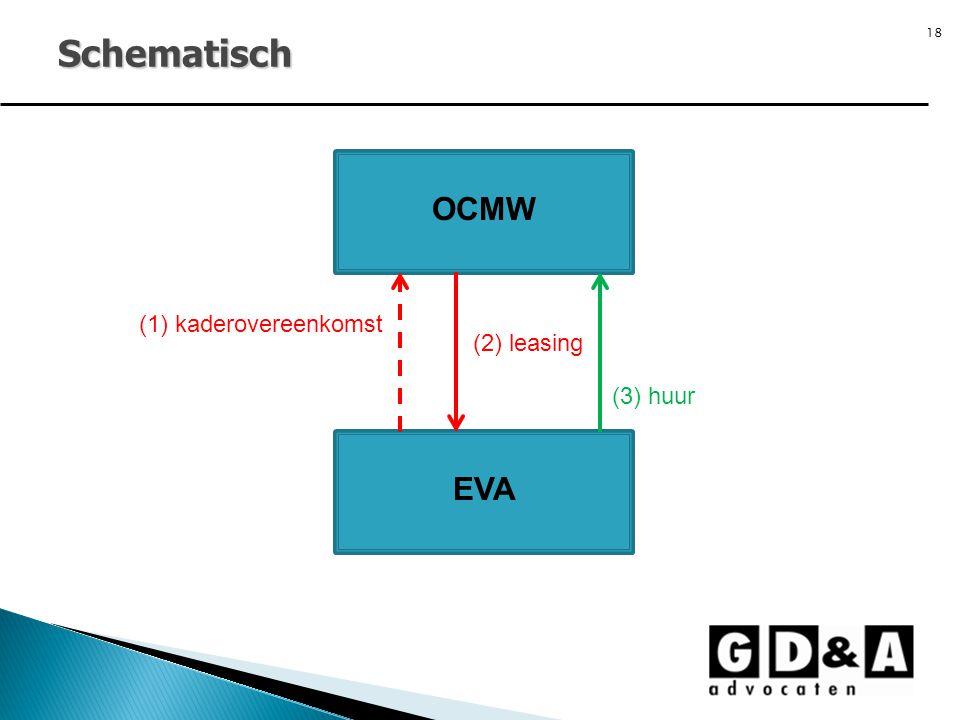 Schematisch OCMW (1) kaderovereenkomst (2) leasing (3) huur EVA 18