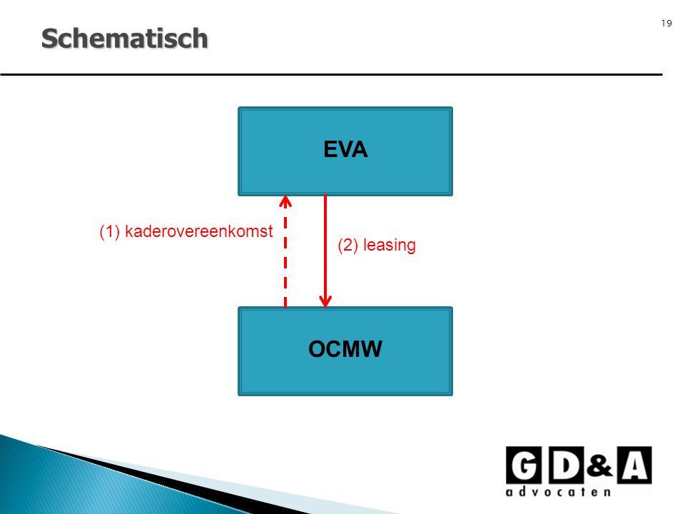Schematisch EVA (1) kaderovereenkomst (2) leasing OCMW 19