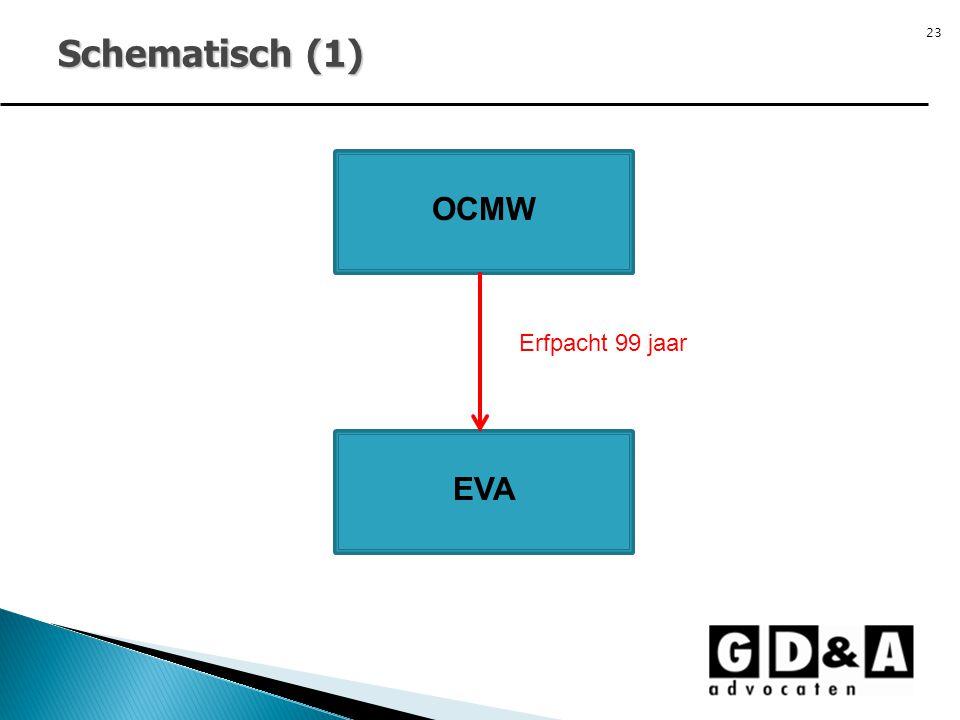 Schematisch (1) OCMW Erfpacht 99 jaar EVA 23