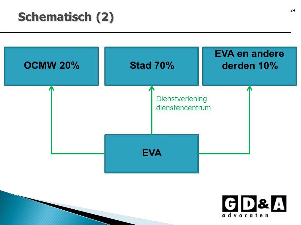 Schematisch (2) EVA en andere derden 10% OCMW 20% Stad 70% EVA