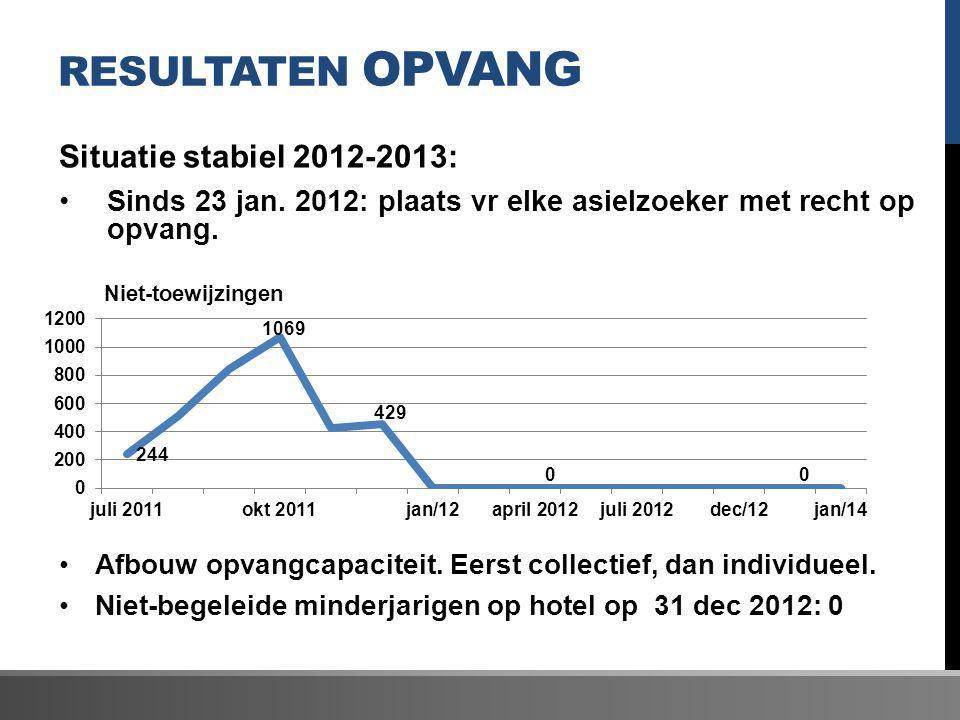 Resultaten Opvang Situatie stabiel 2012-2013: