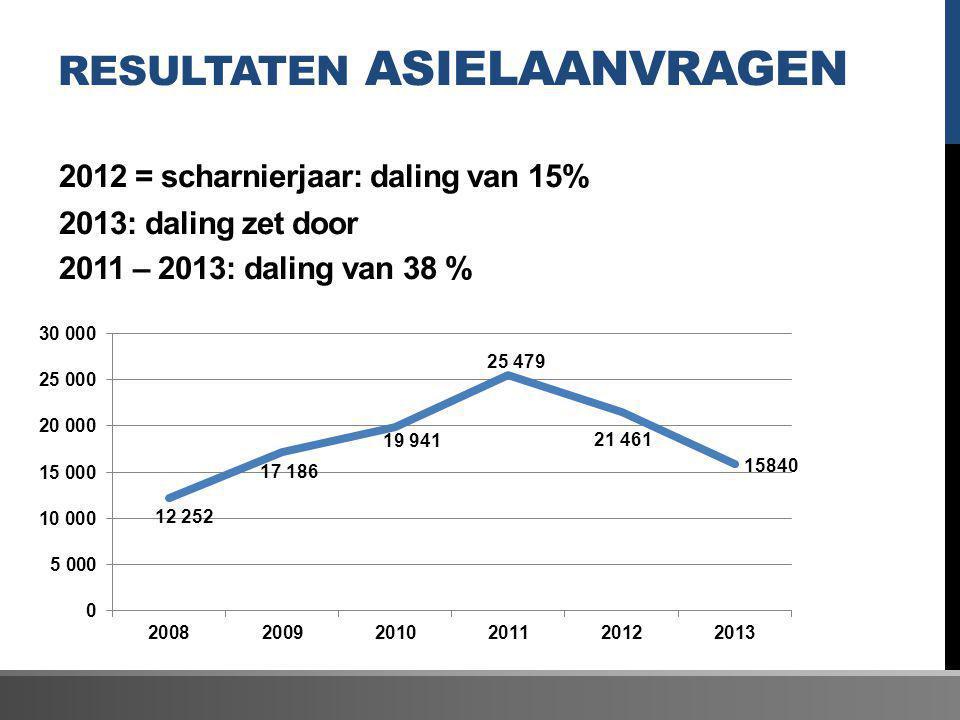 Resultaten asielaanvragen