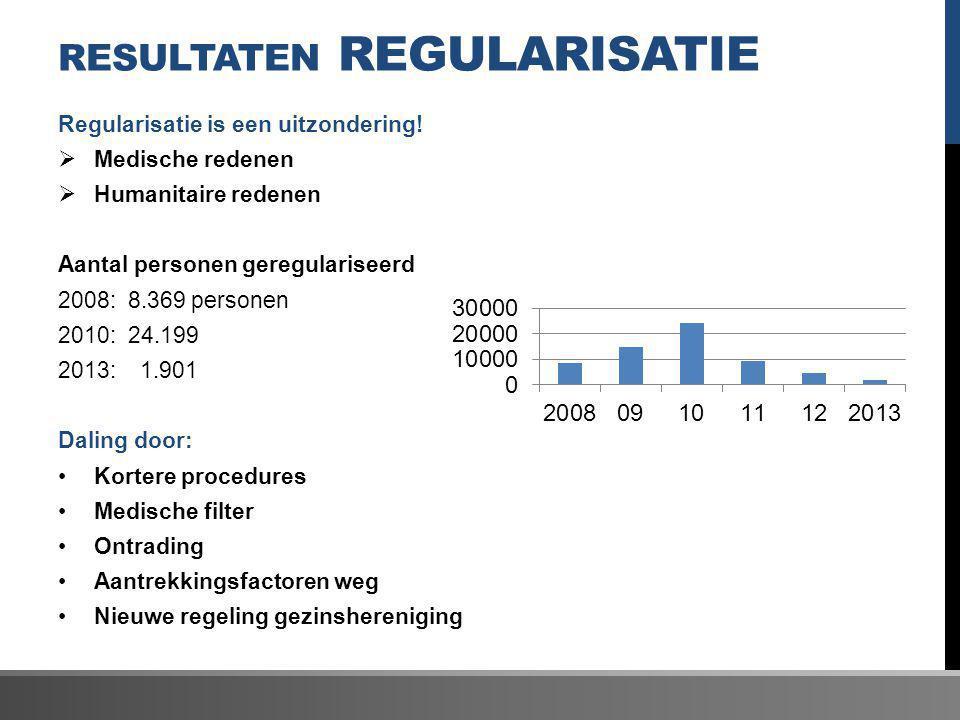 Resultaten regularisatie