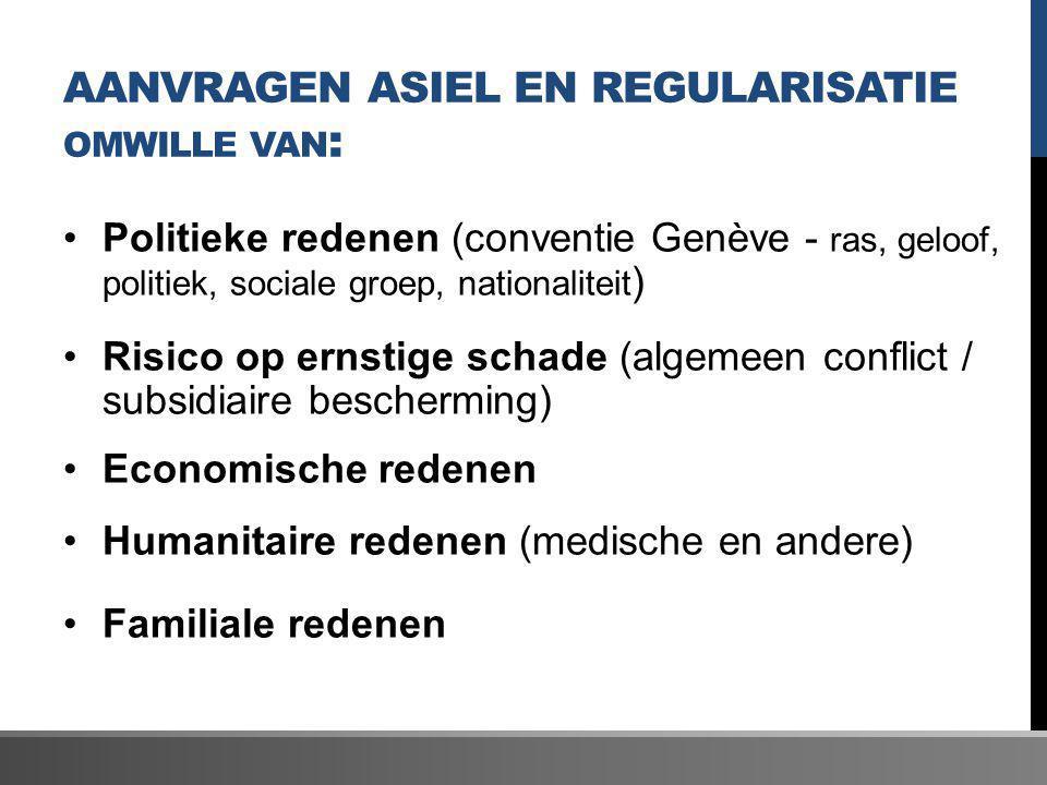 Aanvragen asiel en regularisatie omwille van: