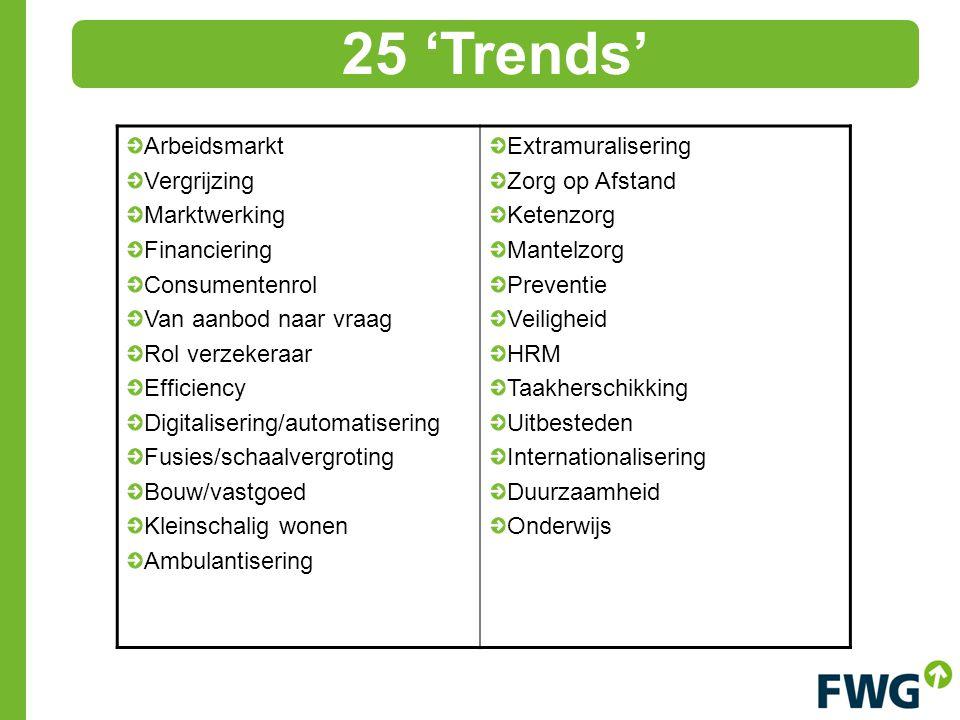 25 'Trends' Arbeidsmarkt Vergrijzing Marktwerking Financiering