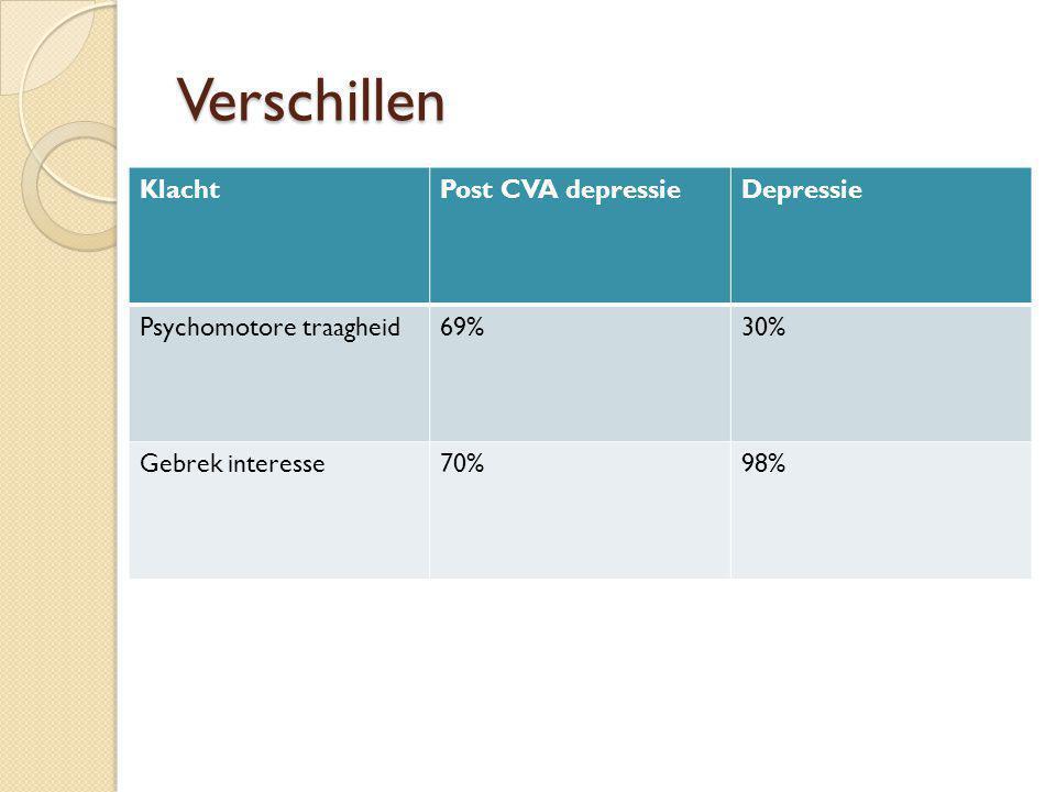 Verschillen Klacht Post CVA depressie Depressie Psychomotore traagheid