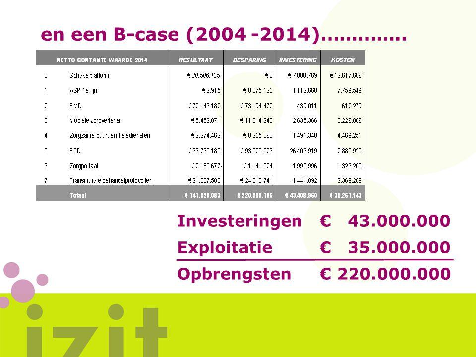 en een B-case (2004 -2014)………….. Investeringen € 43.000.000