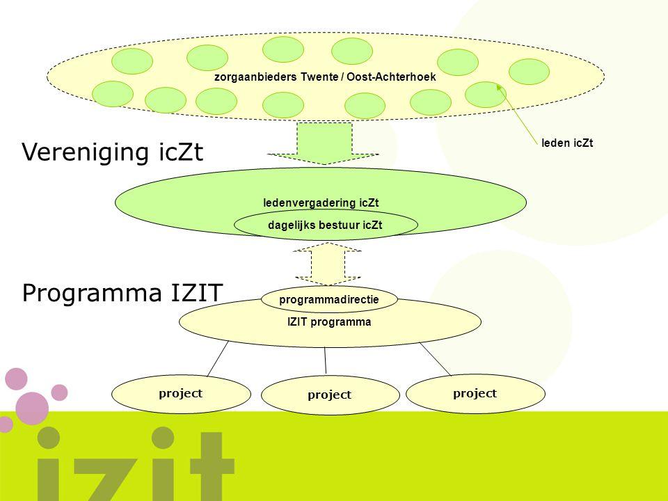 Vereniging icZt Programma IZIT zorgaanbieders Twente / Oost-Achterhoek