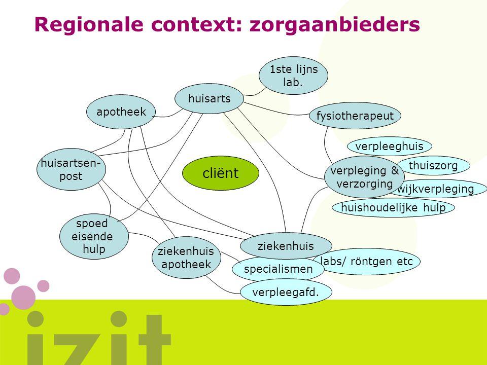 Regionale context: zorgaanbieders