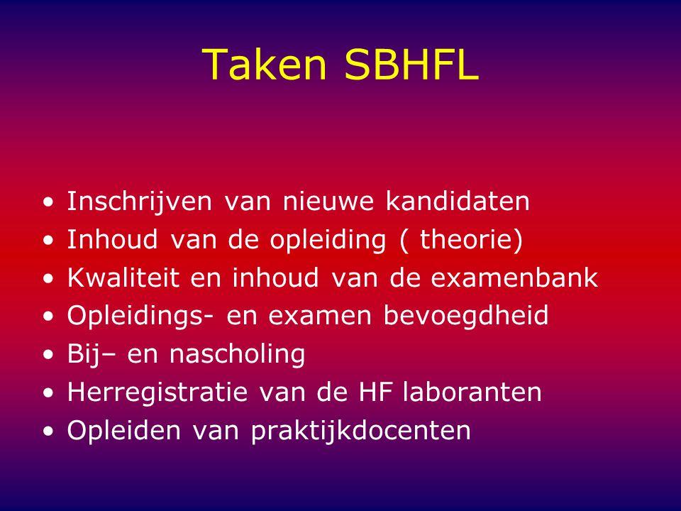 Taken SBHFL Inschrijven van nieuwe kandidaten