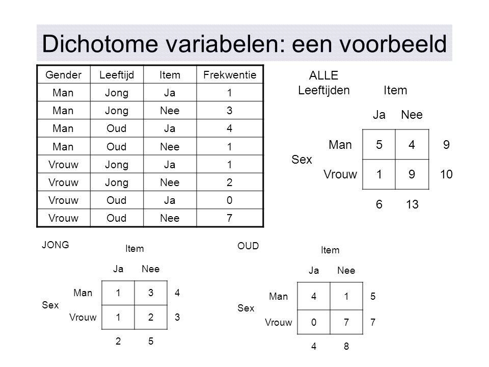 Dichotome variabelen: een voorbeeld